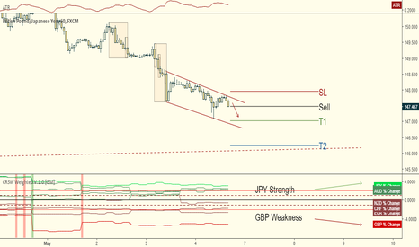 GBPJPY: GBPJPY Short:  Weighing Pound Weakness against Yen Strength