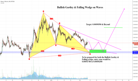 WAVESBTC: Bullish on Waves