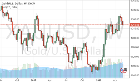 XAUUSD: GOLD -- Likely to print 1220