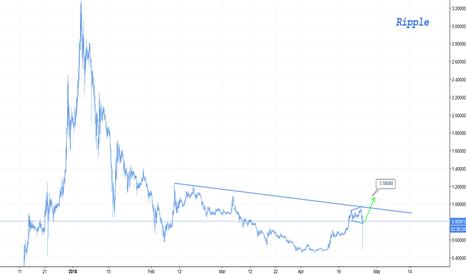 XRPUSD: Ripple #1 - Short term target $1.10