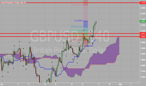 GBPUSD: GBP vs USD Ichimoku Analysis