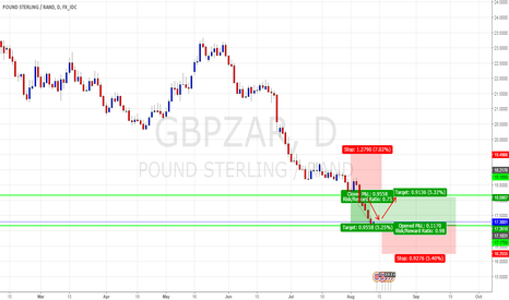 GBPZAR: Pound Sterling / South African Rand