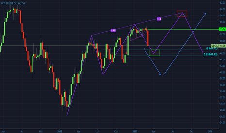 USOIL: OIL - Weekly overview and potential patterns in development