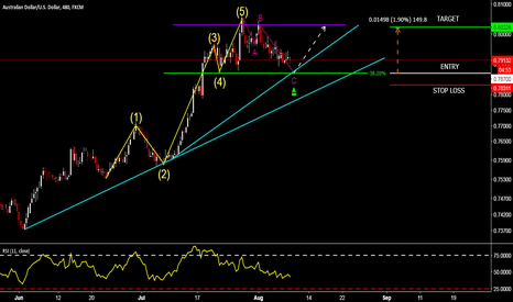 AUDUSD: AUDUSD - MISSED 1 PATTERN, JOINING ANOTHER ONE, THE TREND!