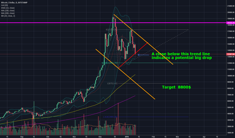 BTCUSD: Seems like it's that time again... BTC