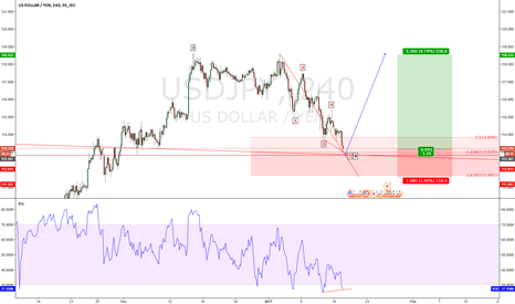 USDJPY: USDJPY long you can see divergence in 4 & 1140 hours