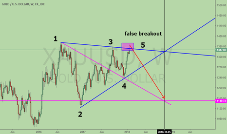 XAUUSD: Gold. bearish Wolfe Wave with false breakout. looks scary.