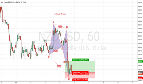 NZDUSD: NZD/USD bullish crab