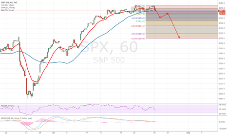 SPX: MIGHT BE A REAL DOUBLE TOP