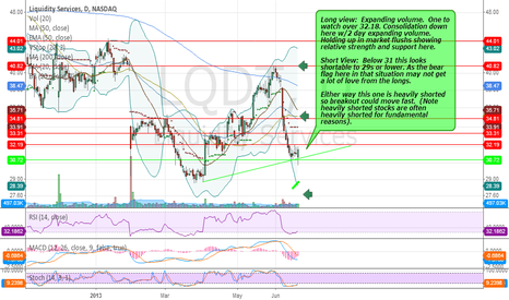 LQDT: The Long and Short of it. Heavily Shorted.