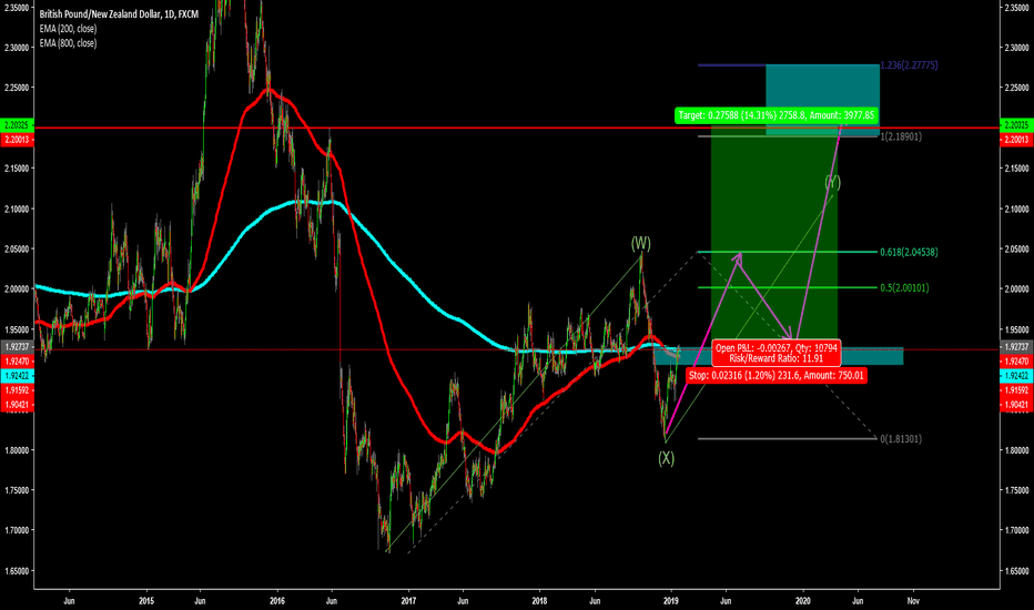 GBPNZD: Long Term GBPNZD