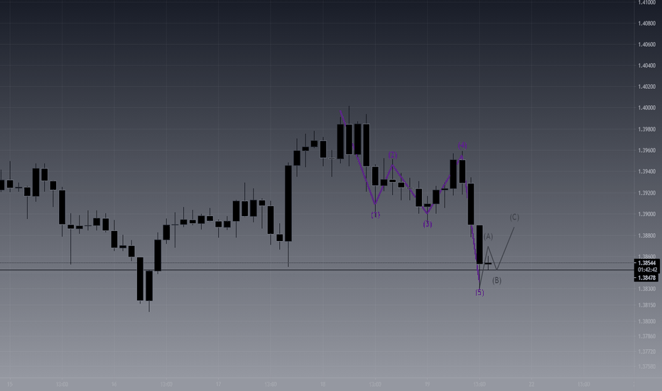 GBPUSD -Longs to come ?