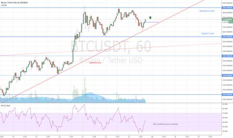 BTCUSDT: Bitcoin Short Term Trade
