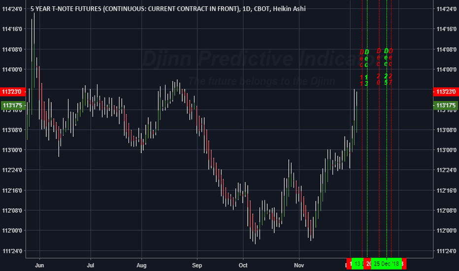 FV1!: The FUTURE High / Low price swing dates for 5 YR T Bills