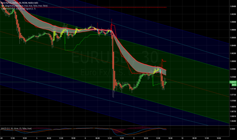 EURUSD: what you guys thing about this?