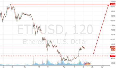 ETHUSD: ETH USD