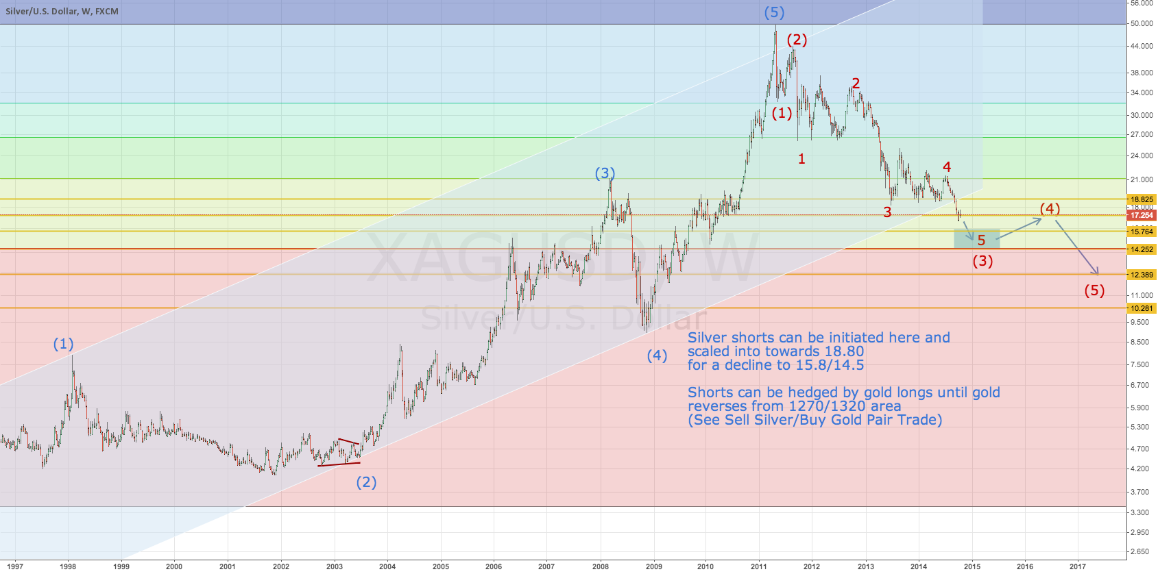 Scale into silver shorts for a decline to 15.8 to 14.2