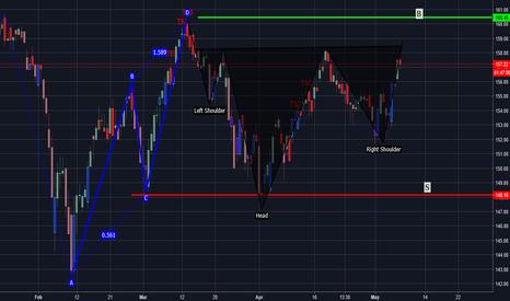 IWM: my simple IWM trade plan waiting on set up