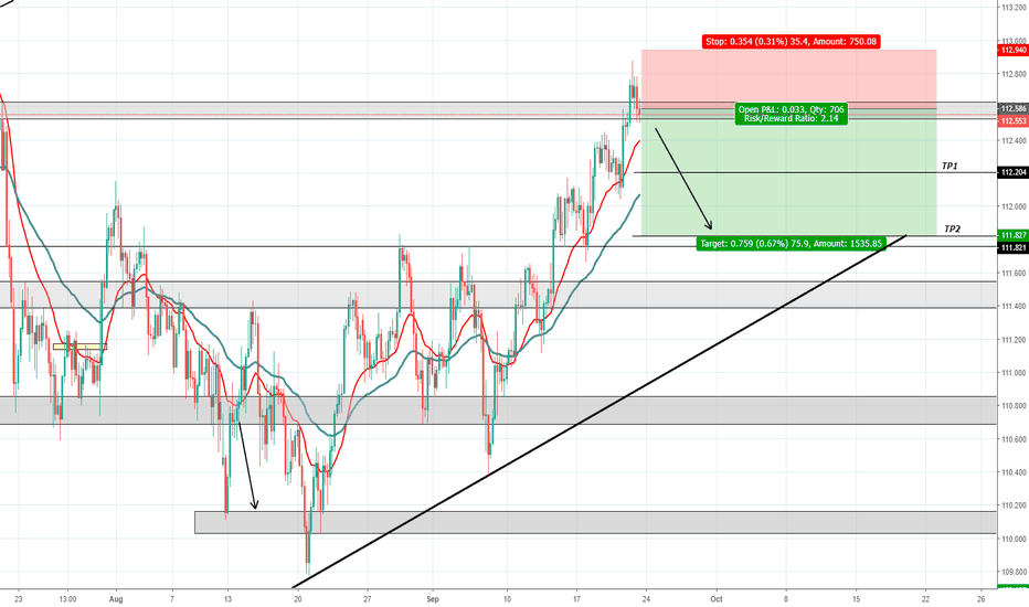 USDJPY: USD/JPY - Bearish week ahead
