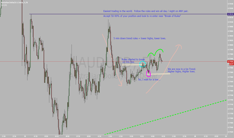 AUDUSD: AUDUSD 5 min Scalping like a boss.