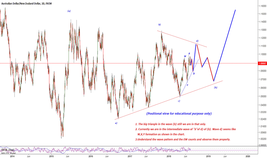 AUDNZD: Positional view on AUD/NZD