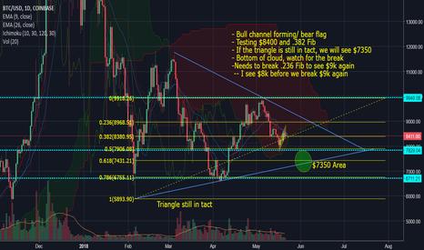 BTCUSD: Bitcoin BTC 1 D Technical Analysis Market Update