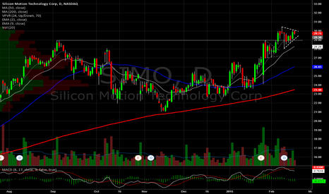 SIMO: Silicon Motion Daily. It does like a flag!
