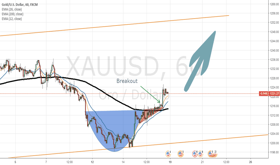 "XAUUSD: Stupenda pattern ""CUP WITH HANDLE"" su Oro - XAUUSD - LONG"