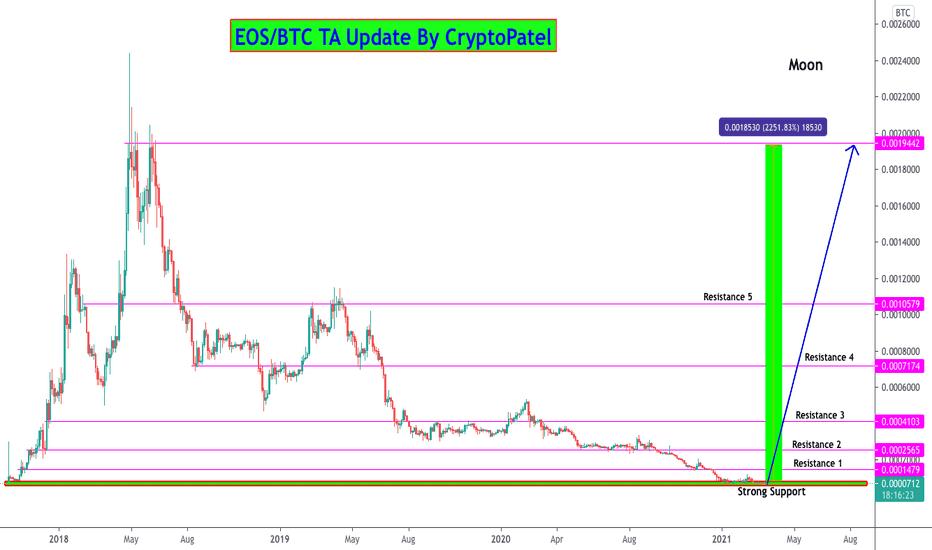 eos btc tradingview