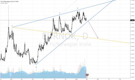 EURNOK: $EURNOK Wolfe Wave Completion, 1-4 Target Line