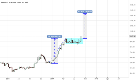 BBTC: bbtc- weekly flag breakout (positional trade)
