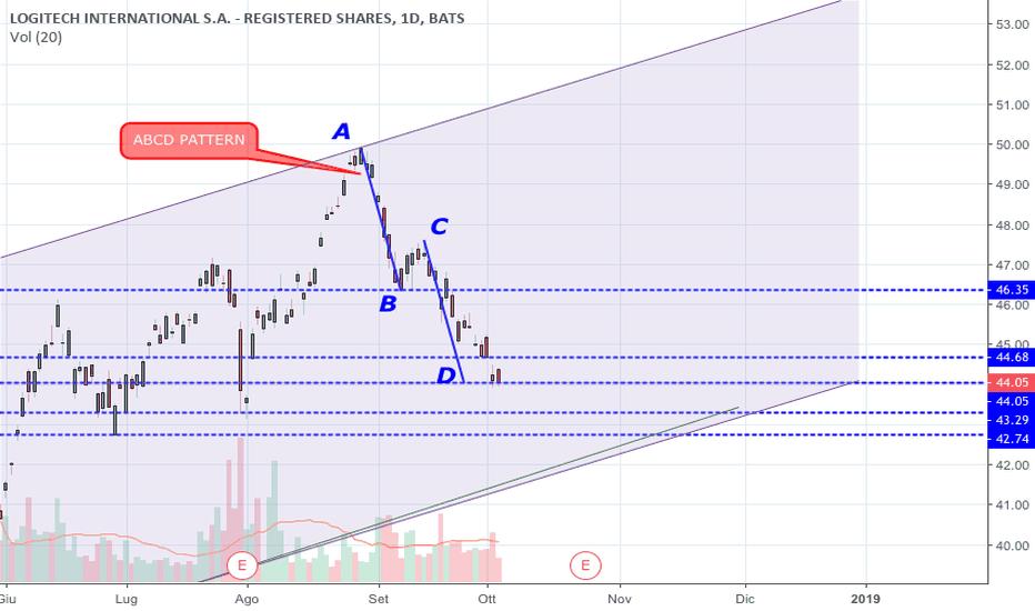 LOGI: Probabile impulso rialzista su mercato azionario LOGI (Logitech)