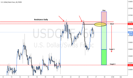 USDCHF: NICE BEARISH POTENTIAL ON USD/CHF (SUPPLY DAILY ZONE)