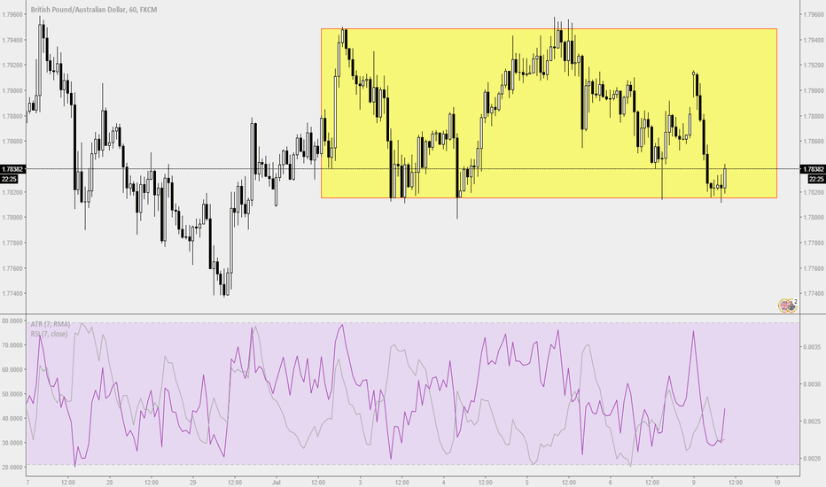 GBPAUD: Trade Ideas Analysis: GBPAUD Sideway Bounce H1