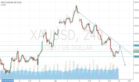 XAUUSD: an idea for gold for next week