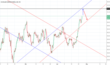 DXY: DXY LAST 91.62 SO SELL GOLD