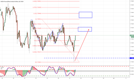 GBPNZD: GBPNZD GARTLEY/AB=CD COMPLETE