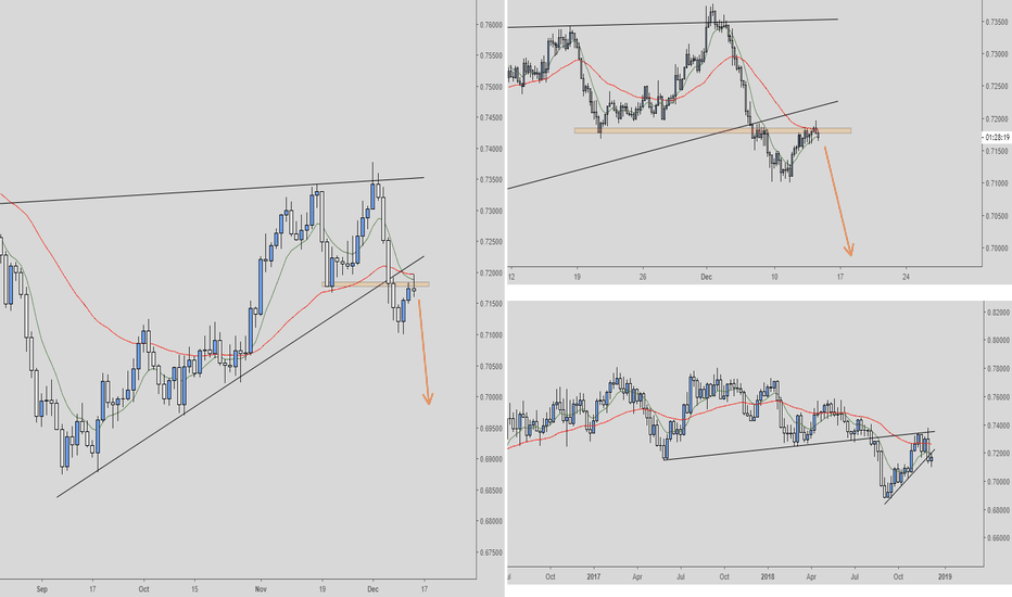 AUDCHF: AUDCHF Short Daily/4-hour