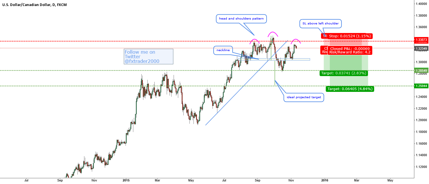 USDCAD-head and shoulders pattern
