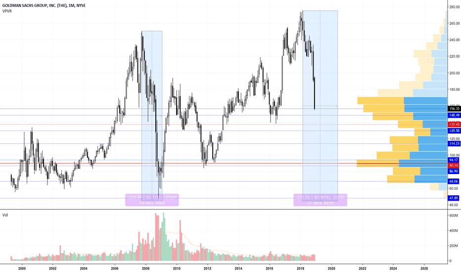 GS: Dow Stocks Goldman Sachs (GS)