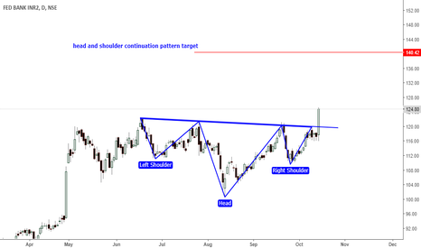 FEDERALBNK: fedbank- head and shoulder continuation pattern