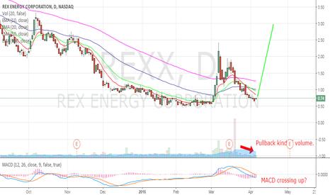 REXX: REXX - Energy stock trade (1)