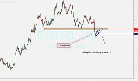 EURUSD: EURO ....watching for big falling