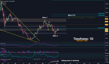 ETHUSD: Ethereum - Likely Push to 900$. Third Wave in Progress.