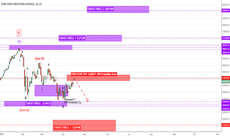 DJI: DJI- A little correction would mark the end of Wave C