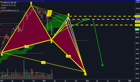 PTC: The PTC possibilities with butterfly..