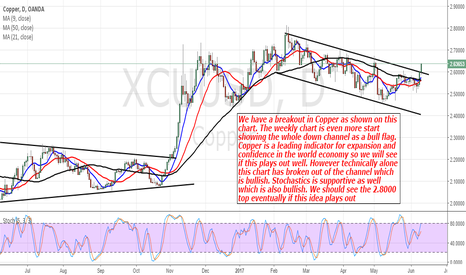 XCUUSD: Copper: Looking For Some More Upside Price Action