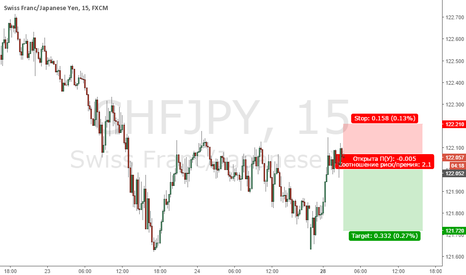 CHFJPY: Продажа CHF/JPY