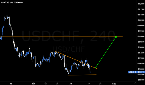 USDCHF: A bounce above 0.96 means Long #USDCHF