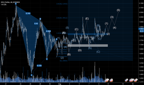 EOSUSD: Technical Analysis: EOS.USD > Long Opportunity